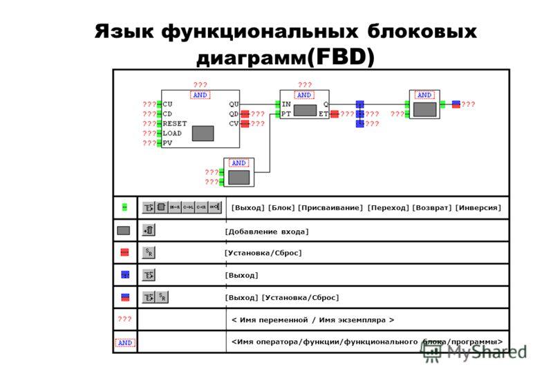 Язык функциональных блоковых диаграмм (FBD) [Выход] [Блок] [Присваивание] [Переход] [Возврат] [Инверсия] [Добавление входа] [Установка/Сброс] [Выход] [Выход] [Установка/Сброс]