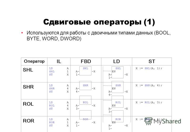 Сдвиговые операторы (1) Используются для работы с двоичными типами данных (BOOL, BYTE, WORD, DWORD) Оператор ILFBDLDST SHL LD A SHL 1 ST X SHL A- -X 1- SHL EN A- -X 1- X := SHL(A, 1); SHR LD A SHR 4 ST X SHR A- -X 4- SHR EN A- -X 4- X := SHR(A, 4); R