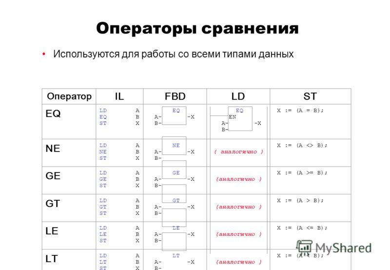 Операторы сравнения Оператор ILFBDLDST EQ LD A EQ B ST X EQ A- -X B- EQ EN A- -X B- X := (A = B); NE LD A NE B ST X NE A- -X B- ( аналогично ) X := (A  B); GE LD A GE B ST X GE A- -X B- (аналогично ) X := (A >= B); GT LD A GT B ST X GT A- -X B- (анал