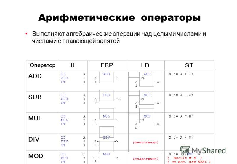 Арифметические операторы Оператор ILFBPLDST ADD LD A ADD 1 ST X ADD A- -X 1- ADD EN A- -X 1- X := A + 1; SUB LD A SUB 4 ST X SUB A- -X 4- SUB EN A- -X 3- X := A - 4; MUL LD A MUL B ST X MUL A- -X B- MUL EN A- -X B- X := A * B; DIV LD A DIV 8 ST X DIV