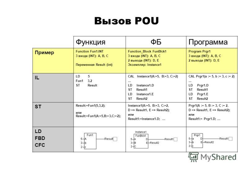 Вызов POU ФункцияФБПрограмма Пример Function Fun1:INT 3 входа (INT): A, B, C Переменная Result (int) Function_Block FunBlck1 3 входа (INT): A, B, C 2 выхода (INT): D, E Экземпляр: Instance1 Program Prgr1 3 входа (INT): A, B, C 2 выхода (INT): D, E IL