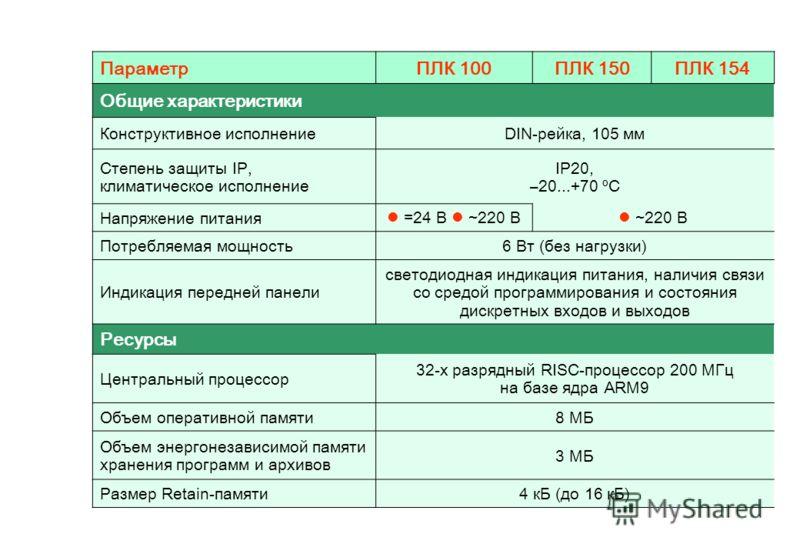ПараметрПЛК 100ПЛК 150ПЛК 154 Общие характеристики Конструктивное исполнениеDIN-рейка, 105 мм Степень защиты IP, климатическое исполнение IP20, –20...+70 ºС Напряжение питания =24 В ~220 В ~220 В Потребляемая мощность6 Вт (без нагрузки) Индикация пер