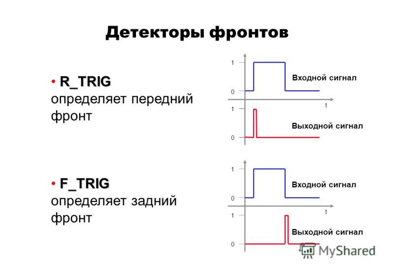 Детекторы фронтов R_TRIG определяет передний фронт F_TRIG определяет задний фронт t 0 1 1 0 Входной сигнал Выходной сигнал t 0 1 1 0 Входной сигнал Выходной сигнал