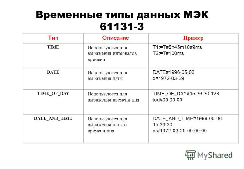 Временные типы данных МЭК 61131-3 ТипОписание Пример TIME Используются для выражения интервалов времени T1:=T#5h45m10s9ms T2:=T#100ms DATE Используются для выражения даты DATE#1996-05-06 d#1972-03-29 TIME_OF_DAY Используются для выражения времени дня