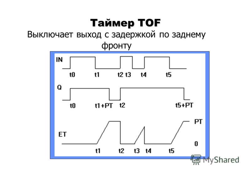 Выключает выход с задержкой по заднему фронту Таймер TOF