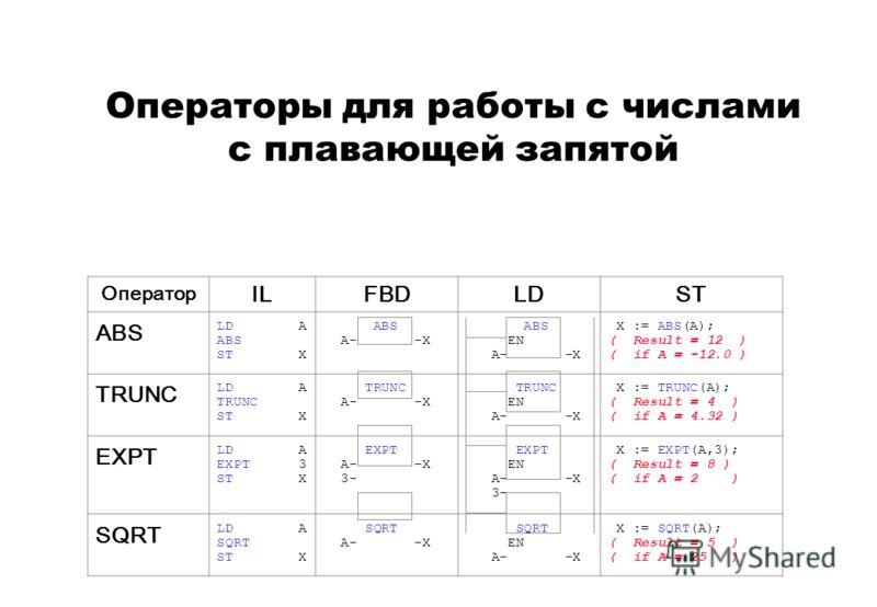 Операторы для работы с числами с плавающей запятой Оператор ILFBDLDST ABS LD A ABS ST X ABS A- -X ABS EN A- -X X := ABS(A); ( Result = 12 ) ( if A = -12.0 ) TRUNC LD A TRUNC ST X TRUNC A- -X TRUNC EN A- -X X := TRUNC(A); ( Result = 4 ) ( if A = 4.32