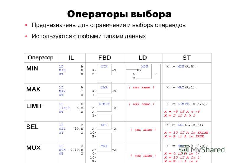 Предназначены для ограничения и выбора операндов Используются с любыми типами данных Оператор ILFBDLDST MIN LD A MIN B ST X MIN A- -X B- MIN EN A- -X B- X := MIN(A,B); MAX LD A MAX 1 ST X MAX A- -X 1- ( как выше ) X := MAX(A,1); LIMIT LD -8 LIMIT A,5