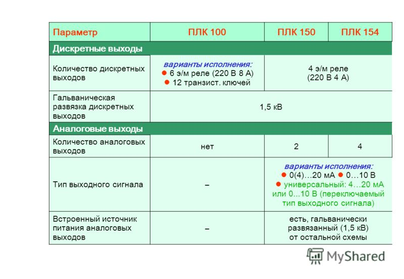 ПараметрПЛК 100ПЛК 150ПЛК 154 Дискретные выходы Количество дискретных выходов варианты исполнения: 6 э/м реле (220 В 8 А) 12 транзист. ключей 4 э/м реле (220 В 4 А) Гальваническая развязка дискретных выходов 1,5 кВ Аналоговые выходы Количество аналог