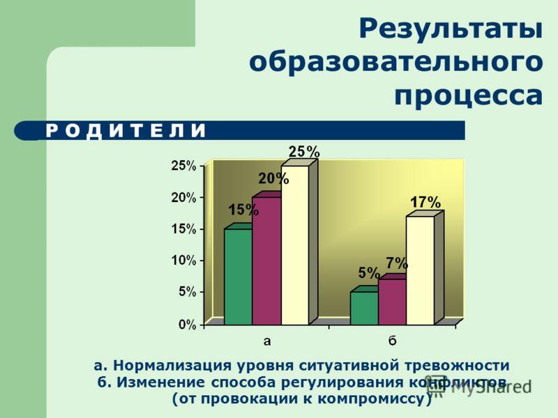 Результаты образовательного процесса Р О Д И Т Е Л И а. Нормализация уровня ситуативной тревожности б. Изменение способа регулирования конфликтов (от провокации к компромиссу)