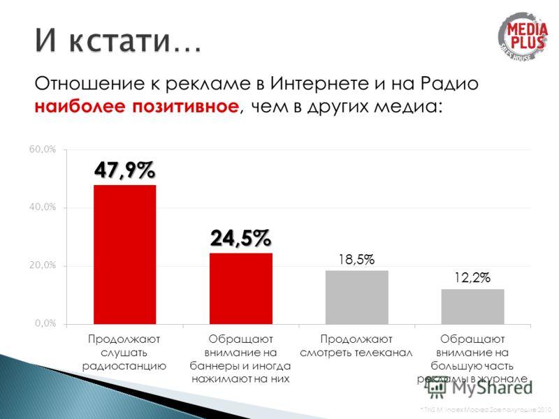 Отношение к рекламе в Интернете и на Радио наиболее позитивное, чем в других медиа: * TNS MIndex Москва 2ое полугодие 2010