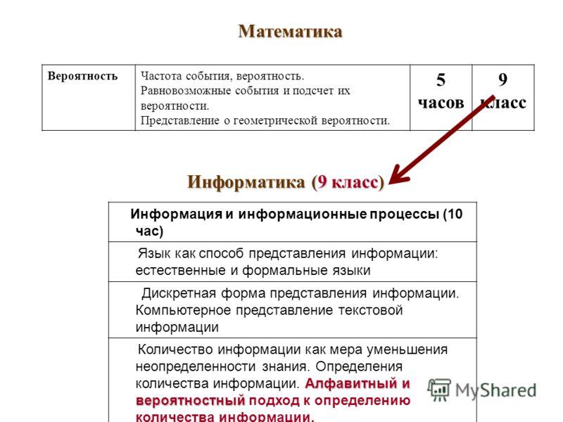 Информация и информационные процессы (10 час) Язык как способ представления информации: естественные и формальные языки Дискретная форма представления информации. Компьютерное представление текстовой информации Алфавитный и вероятностный Количество и