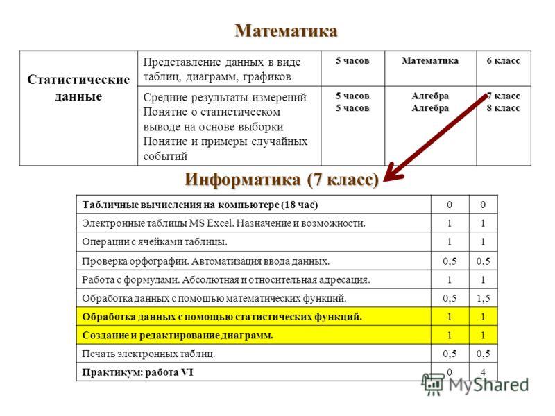 Статистические данные Представление данных в виде таблиц, диаграмм, графиков 5 часов Математика 6 класс Средние результаты измерений Понятие о статистическом выводе на основе выборки Понятие и примеры случайных событий 5 часов АлгебраАлгебра 7 класс