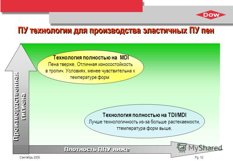 Сентябрь 2005 Pg. 12 Технология полностью на TDI/MDI Лучше технологичность из-за больше растекаемости, ттемпература форм выше, Технология полностью на MDI Пена тверже, Отличная износостойкость в тропич. Условиях, менее чувствительна к температуре фор
