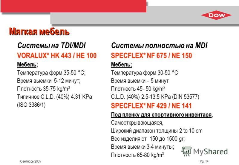 Сентябрь 2005 Pg. 14 Мягкая мебель Системы на TDI/MDI VORALUX* HK 443 / HE 100 Мебель; Температура форм 35-50 °C; Время выемки 5-12 минут; Плотность 35-75 kg/m 3 Типичное C.L.D. (40%) 4.31 KPa (ISO 3386/1) Системы полностью на МDI SPECFLEX* NF 675 /