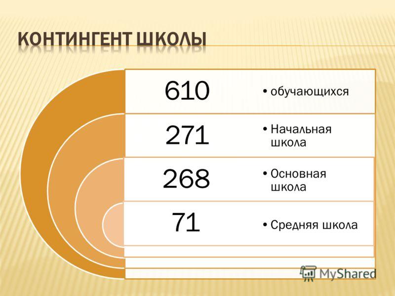 610 271 268 71 обучающихся Начальная школа Основная школа Средняя школа