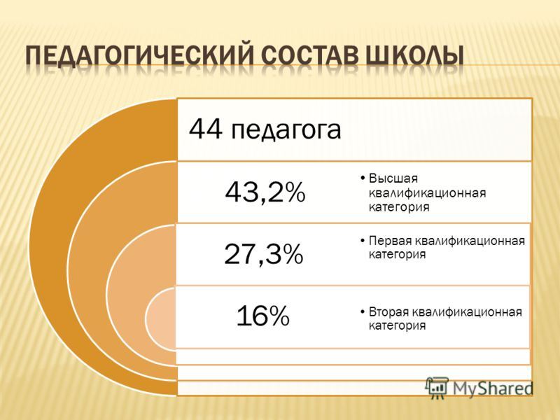 44 педагога 43,2% 27,3% 16% Высшая квалификационная категория Первая квалификационная категория Вторая квалификационная категория