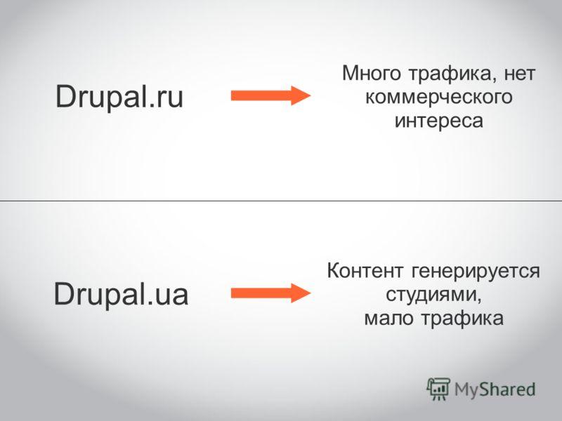 Drupal.ru Drupal.ua Много трафика, нет коммерческого интереса Контент генерируется студиями, мало трафика