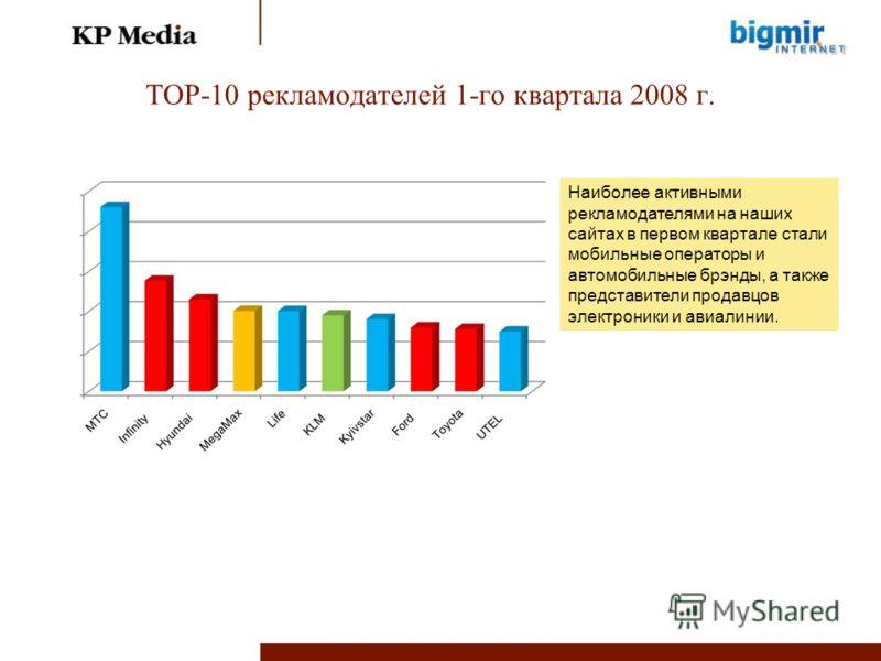 TOP-10 рекламодателей 1-го квартала 2008 г. Наиболее активными рекламодателями на наших сайтах в первом квартале стали мобильные операторы и автомобильные брэнды, а также представители продавцов электроники и авиалинии.