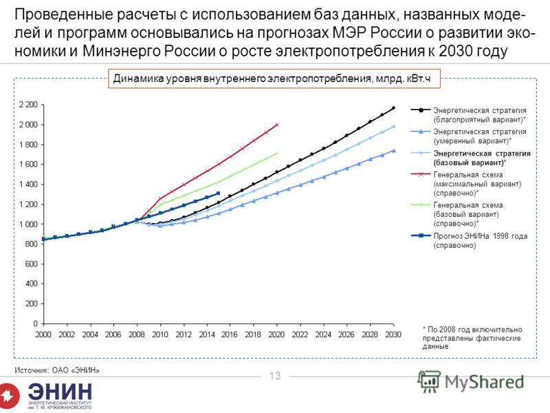 13 Проведенные расчеты с использованием баз данных, названных моде- лей и программ основывались на прогнозах МЭР России о развитии эко- номики и Минэнерго России о росте электропотребления к 2030 году Динамика уровня внутреннего электропотребления, м
