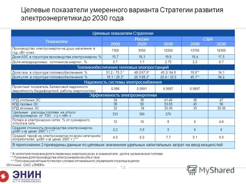 14 Целевые показатели умеренного варианта Стратегии развития электроэнергетики до 2030 года Целевые показатели Стратегии Показатели РоссияСША 20082020203020062030 Производство электроэнергии на душу населения в год, кВт.ч/чел 73009550125001370014300