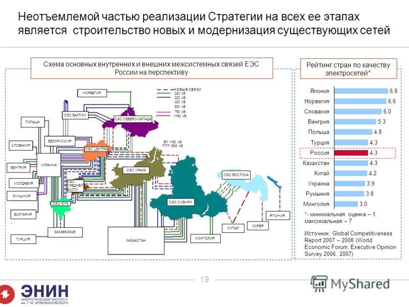 19 Неотъемлемой частью реализации Стратегии на всех ее этапах является строительство новых и модернизация существующих сетей 6,8Япония 6,6Норвегия 6,0Словакия 5,3Венгрия 4,8Польша 4,3Турция 4,3Россия 4,3Казахстан 4,2Китай 3,9Украина 3,8Румыния 3,0Мон
