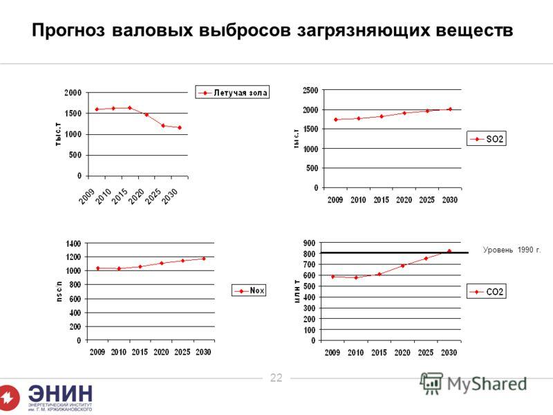 22 Прогноз валовых выбросов загрязняющих веществ Уровень 1990 г.
