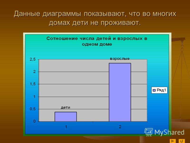 Данные диаграммы показывают, что во многих домах дети не проживают.