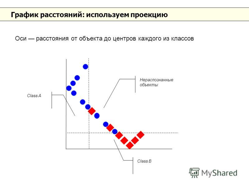 График расстояний: используем проекцию Оси расстояния от объекта до центров каждого из классов Class B Class A Нераспознанные объекты