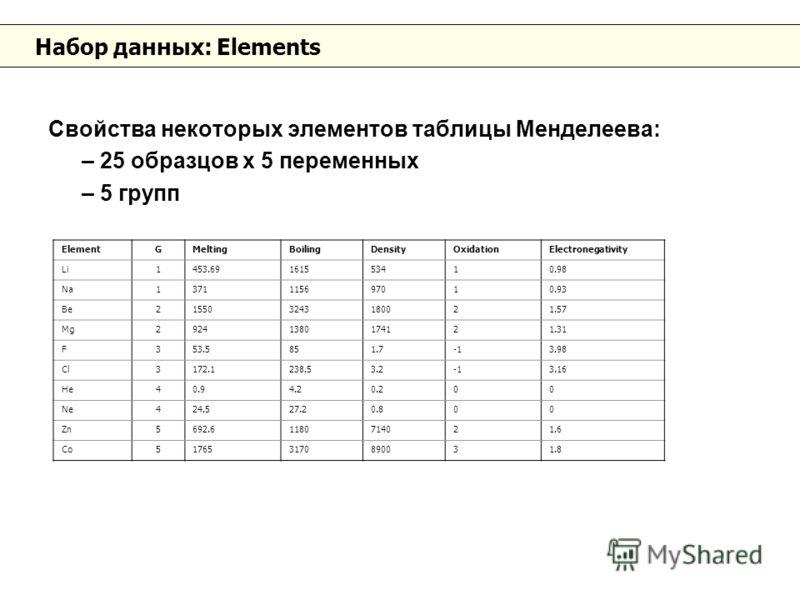 Набор данных: Elements Свойства некоторых элементов таблицы Менделеева: – 25 образцов х 5 переменных – 5 групп ElementGMeltingBoilingDensityOxidationElectronegativity Li1453.69161553410.98 Na1371115697010.93 Be215503243180021.57 Mg29241380174121.31 F