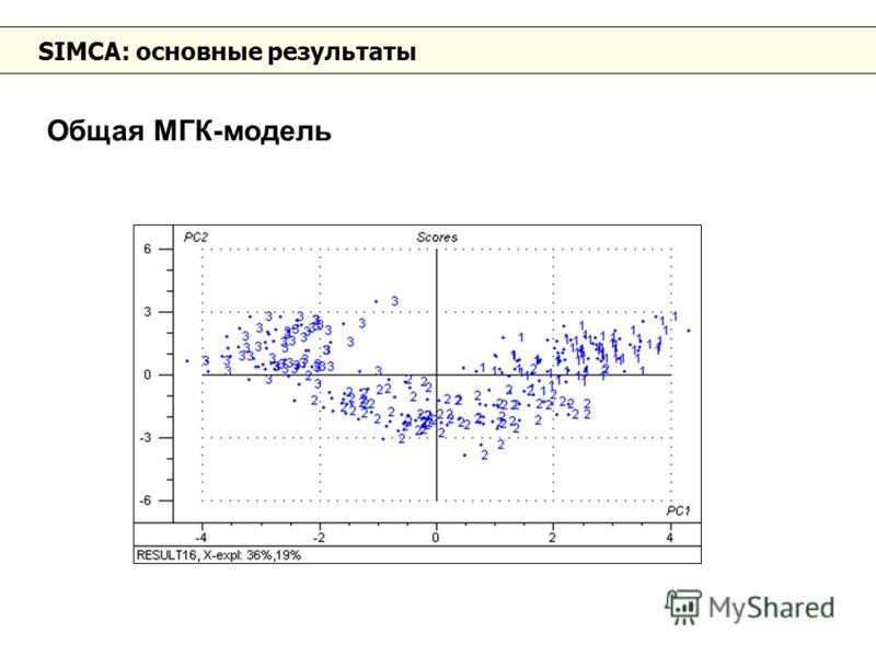 SIMCA: основные результаты Общая МГК-модель