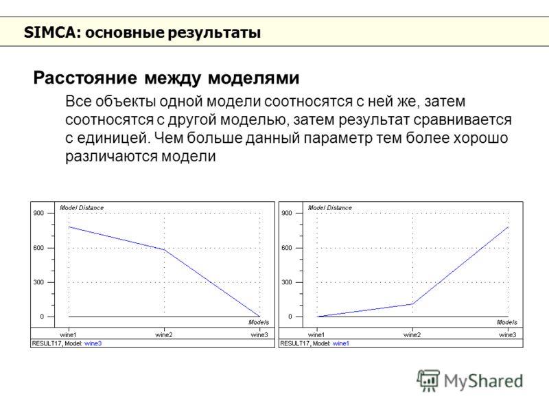 SIMCA: основные результаты Расстояние между моделями Все объекты одной модели соотносятся с ней же, затем соотносятся с другой моделью, затем результат сравнивается с единицей. Чем больше данный параметр тем более хорошо различаются модели