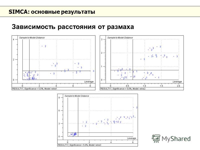 SIMCA: основные результаты Зависимость расстояния от размаха