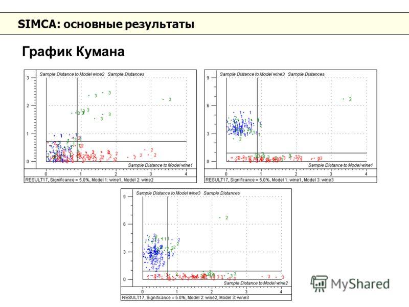 SIMCA: основные результаты График Кумана