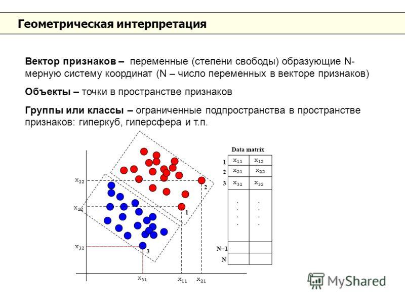 Геометрическая интерпретация Вектор признаков – переменные (степени свободы) образующие N- мерную систему координат (N – число переменных в векторе признаков) Объекты – точки в пространстве признаков Группы или классы – ограниченные подпространства в