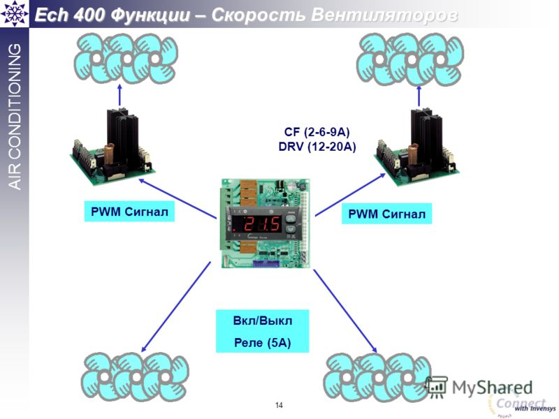 14 AIR CONDITIONING Вкл/Выкл Реле (5A) CF (2-6-9A) DRV (12-20A) PWM Сигнал Ech 400 Функции – Скорость Вентиляторов PWM Сигнал