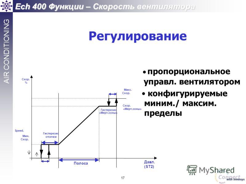17 AIR CONDITIONING Ech 400 Функции – Скорость вентилятора Speed.