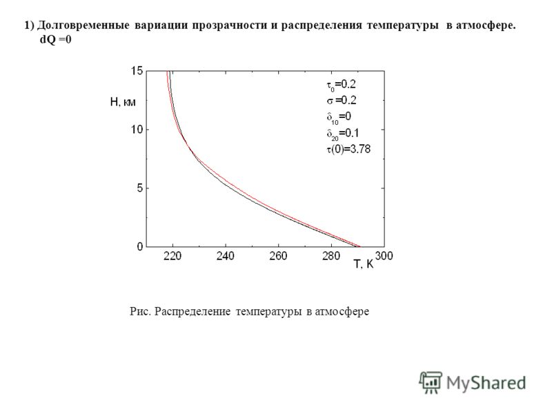 1) Долговременные вариации прозрачности и распределения температуры в атмосфере. dQ =0 Рис. Распределение температуры в атмосфере