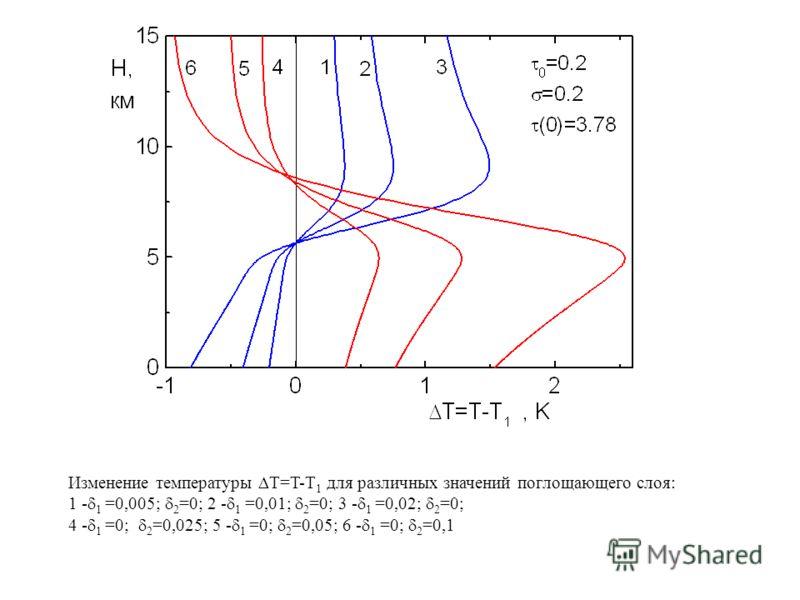 Изменение температуры T=T-T 1 для различных значений поглощающего слоя: 1 - 1 =0,005; 2 =0; 2 - 1 =0,01; 2 =0; 3 - 1 =0,02; 2 =0; 4 - 1 =0; 2 =0,025; 5 - 1 =0; 2 =0,05; 6 - 1 =0; 2 =0,1