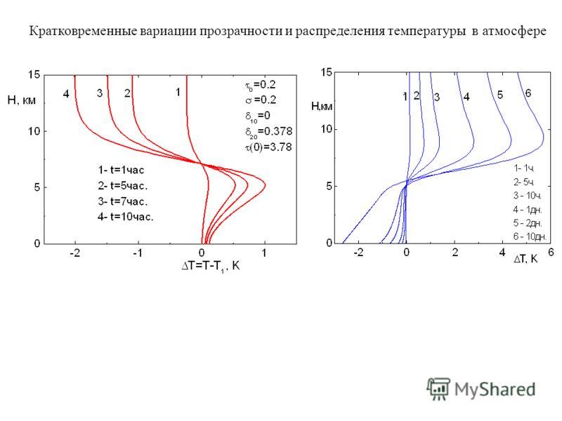 Кратковременные вариации прозрачности и распределения температуры в атмосфере