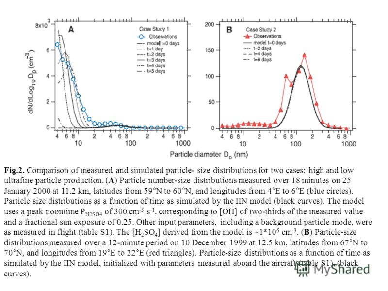 Fig.2. Comparison of measured and simulated particle- size distributions for two cases: high and low ultrafine particle production. (A) Particle number-size distributions measured over 18 minutes on 25 January 2000 at 11.2 km, latitudes from 59°N to