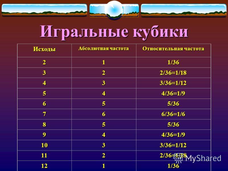 Исходы Абсолютная частота Относительная частота 211/36 322/36=1/18 433/36=1/12 544/36=1/9 655/36 766/36=1/6 855/36 944/36=1/9 1033/36=1/12 1122/36=1/18 1211/36