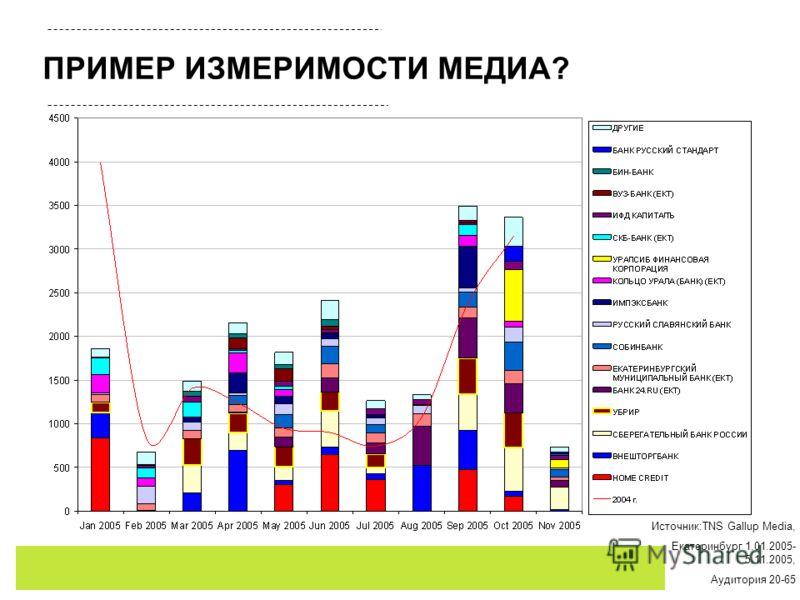 ПРИМЕР ИЗМЕРИМОСТИ МЕДИА? Источник:TNS Gallup Media, Екатеринбург 1.01.2005- 5.11.2005, Аудитория 20-65