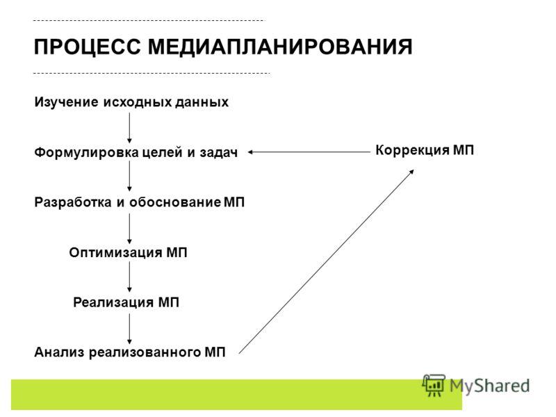 ПРОЦЕСС МЕДИАПЛАНИРОВАНИЯ Изучение исходных данных Формулировка целей и задач Разработка и обоснование МП Оптимизация МП Реализация МП Анализ реализованного МП Коррекция МП