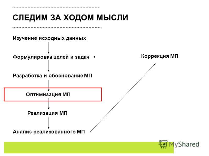 СЛЕДИМ ЗА ХОДОМ МЫСЛИ Изучение исходных данных Формулировка целей и задач Разработка и обоснование МП Оптимизация МП Реализация МП Анализ реализованного МП Коррекция МП