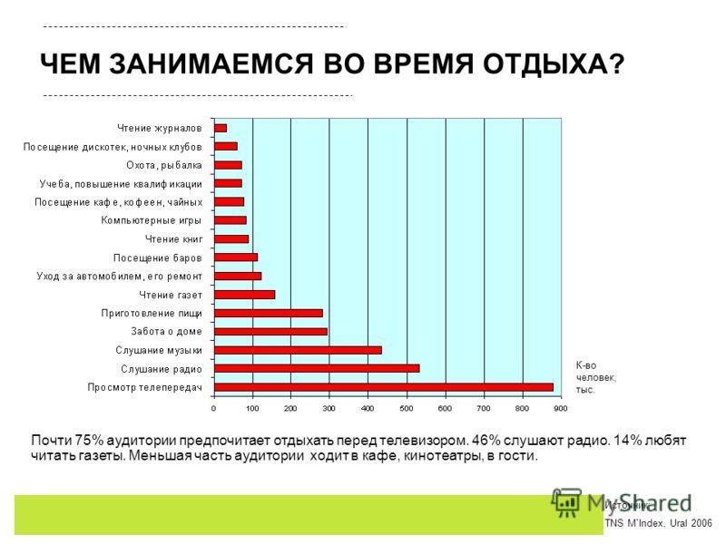 ЧЕМ ЗАНИМАЕМСЯ ВО ВРЕМЯ ОТДЫХА? Почти 75% аудитории предпочитает отдыхать перед телевизором. 46% слушают радио. 14% любят читать газеты. Меньшая часть аудитории ходит в кафе, кинотеатры, в гости. К-во человек, тыс. Источник: TNS M`Index, Ural 2006