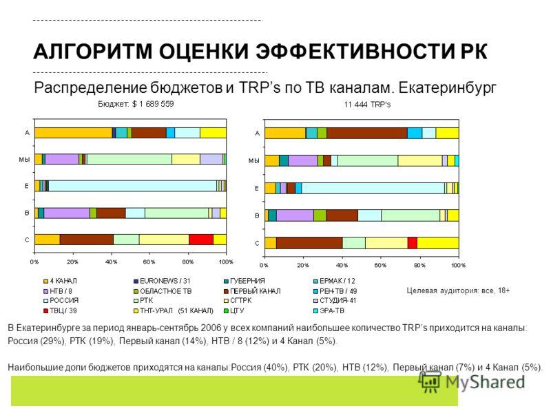 Распределение бюджетов и TRPs по ТВ каналам. Екатеринбург В Екатеринбурге за период январь-сентябрь 2006 у всех компаний наибольшее количество TRPs приходится на каналы: Россия (29%), РТК (19%), Первый канал (14%), НТВ / 8 (12%) и 4 Канал (5%). Наибо