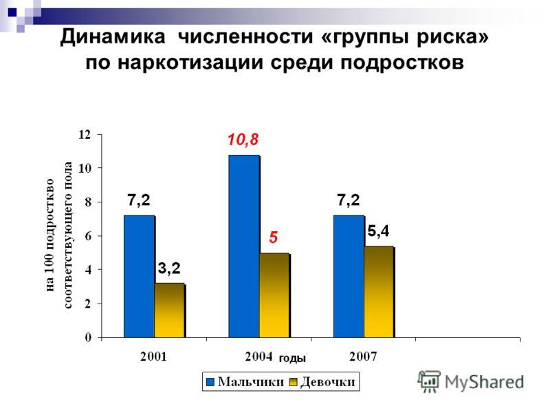 Динамика численности «группы риска» по наркотизации среди подростков
