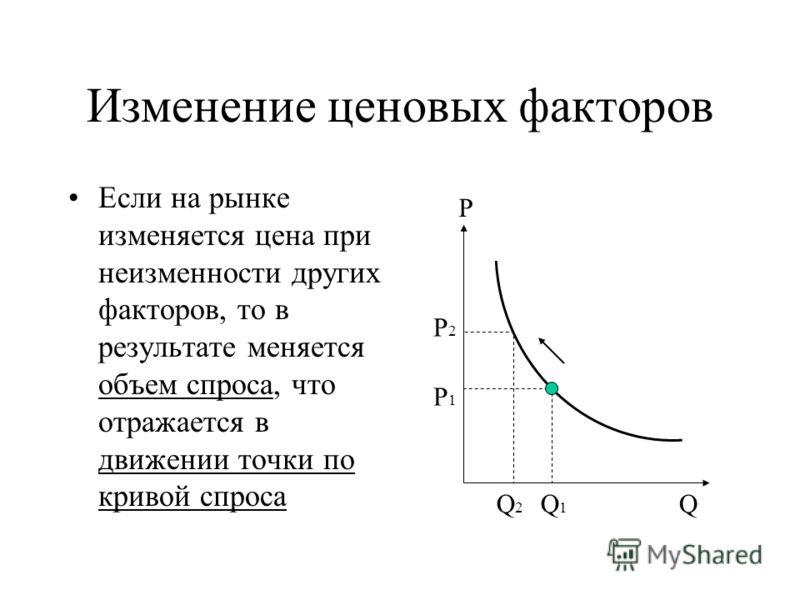 Изменение ценовых факторов Если на рынке изменяется цена при неизменности других факторов, то в результате меняется объем спроса, что отражается в движении точки по кривой спроса P P2P2 P1P1 QQ1Q1 Q2Q2