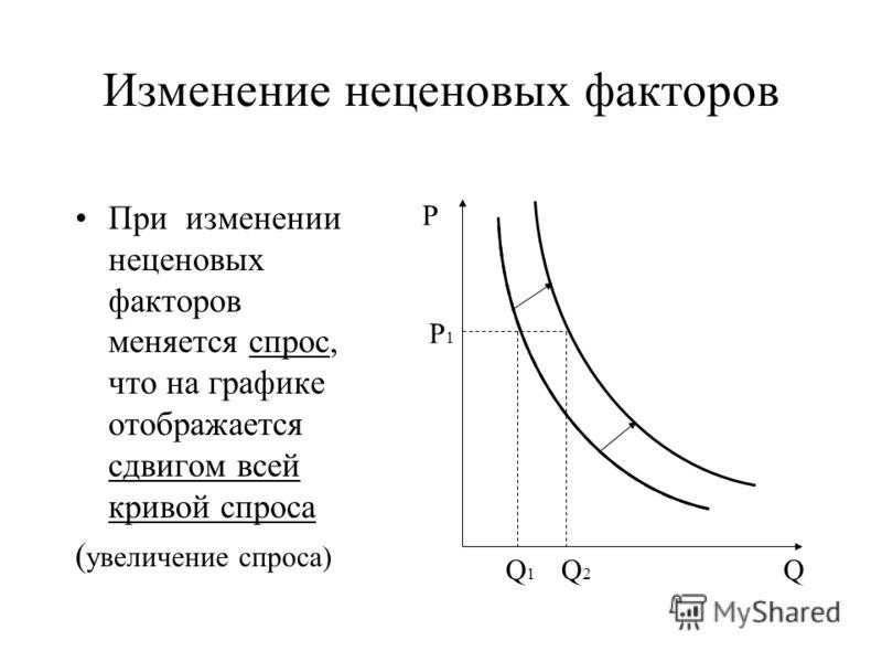 Изменение неценовых факторов При изменении неценовых факторов меняется спрос, что на графике отображается сдвигом всей кривой спроса ( увеличение спроса) P Q P1P1 Q2Q2 Q1Q1