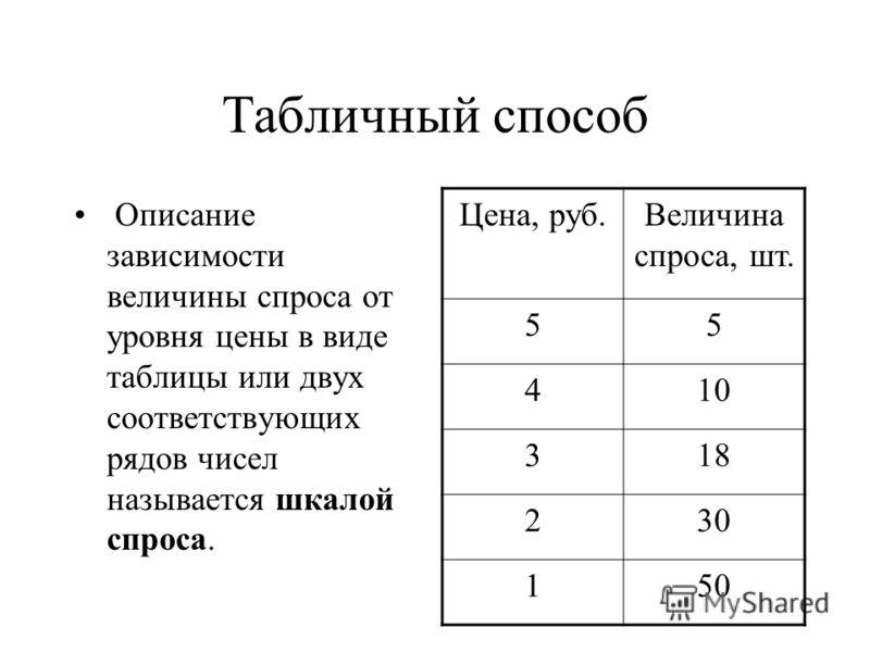 Табличный способ Описание зависимости величины спроса от уровня цены в виде таблицы или двух соответствующих рядов чисел называется шкалой спроса. Цена, руб.Величина спроса, шт. 55 410 318 230 150